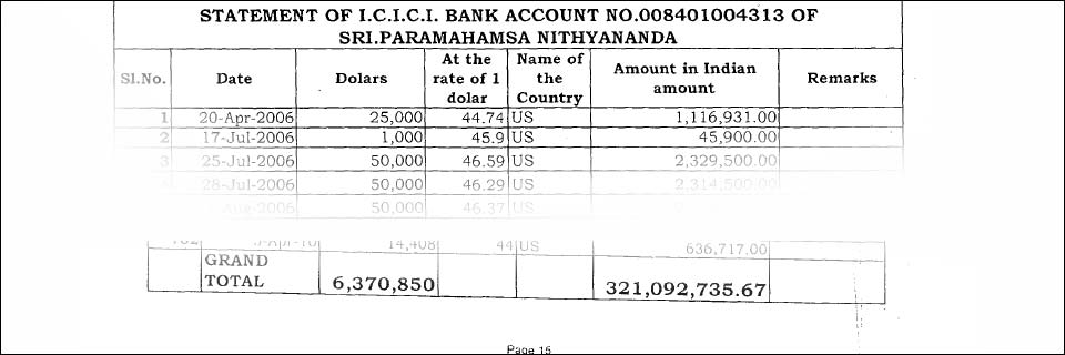 Nithyananda the 'renunciant' was caught money laundering over $6,000,000 USD into his personal bank account.